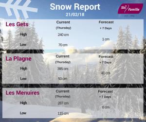 snow report feb