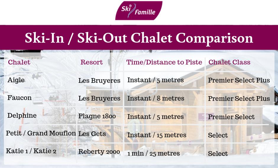 Chalet comparison